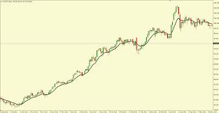100 Ema 10 The Third Key To Forex System Development Damn Good Forex Trading