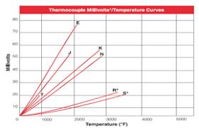 bearing thermocouple bearing sensor embedment thermocouple