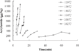 Influence Of Time At Different Roasting Temperatures On The Acrylamide Content Almonds