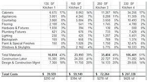 Home Improvement Cost Estimates Remodeling Bathroom Cost Estimates
