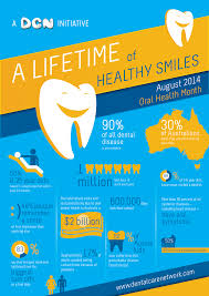 Infographic Design By Meenabor For Oral Health Month