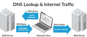 Intro To Networking - Domain Name System (DNS) – Ubiquiti Networks ... How To Use Our Dns Hosting Record Management Preguntes Freqents Computehost Reviews Bitcoin Bittrustorg Top 5 Best Providers Of 2017 Stratusly Do I Manage My Records Hetzner Help Centre Host Your Site In Amazon S3 And Link To Domain Via Route53 Cloudflare Wants Update Registration Model Automate Create A Noip Dynamic Account Answer Netgear Support Godaddy Cname Mx For Zoho Mail Free Bhost Vps With Unmetered Bandwidth Google Cloud Alternatives Similar Websites Apps Looks Like Someone Forgot Renew Their Hosting Service