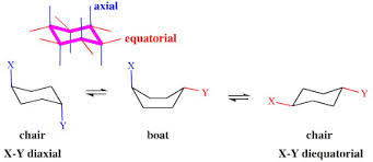 Chair Conformations In Equilibrium by Complexity Non Linear Systems Chemogenesis