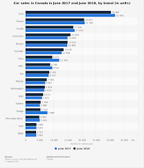 Canada - Car Sales By Brand 2018 | Statistic Make Americas Best Selling Truck 508518 Ats Diesel Ford Bestselling Vehicles In America March 2018 Edition Autonxt Diessellerz Home The Of 2017 Arent All Trucks And Suvs Just May Anything On Wheels 2014 Top Cars Usa Rogue 5 Passenger Compact Crossover Nissan Read Our News Blog Gurley Leep Mishawaka In Isuzu Commercial Low Cab Forward
