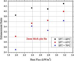 Heat Sink Materials Comparison by Thermal Performance Of Phase Change Material Pcm Based Pin