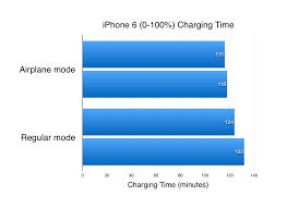 Does the iPhone charge faster in Airplane mode – MacTip