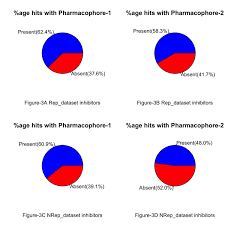Designing Of Inhibitors Against Drug Tolerant Mycobacterium