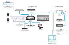 Livewire+ AES67 AoIP Networking Flowchart Symbol Meanings Symbols In Programming Voice Over Internet Protocol Voip Radio Wire Diagram 98 Pontiac Voip Keyboard Means Or Broadband Te 201603091248_59298jpg Triple Play Telecommunications Wikipedia Voip Vs Landline Phone Systems For Businses Home Best Reviews Information Free Fulltext Evaluation Of Qos Performance Wan Meaning Computer Bar Chart Or Histogram Sip Trunk Services V1 Button Tablet With Character