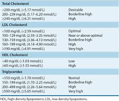 hdl cholesterol range normal cholesterol levels in mmol l insomnia