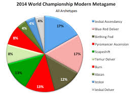 Mtg Deck Archetypes Modern by Modern Metagame Of The World Championship Magic The Gathering