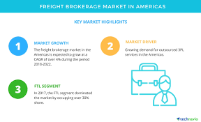 Key Findings For The Freight Brokerage Market In Americas ... How To Become A Freight Broker Truckfreightercom 13 Steps With Pictures Wikihow Gleaning The Best Of Top 50 Trucking Firms Joccom Company Wikipedia New Directions Logistics Is From One Brokerage And 8 Ways Blockchain Is Revolutionizing Transportation And Uber Buys Trucking Firm Fortune 6 Lead Generation Tips For Brokers Infographic Broker Traing School Truck Brokerage License Classes Move More Truckload In Second Quarter Transport Topics Doft Disruptive Itcompany Announces Partnership