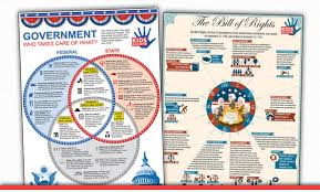 American History Posters Two Pack
