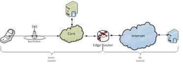 carrier aggregation Network Testing Solution