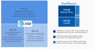 Why AT&T's Acquisition Of Time Warner Is So Important - AOTMP Seminar Voice Over Ip Digital Subscriber Line How To Hook Up Roku Box Old Tv Have Cable Connect Time Arris Surfboard Sb6183 Review Cable Modem Custom Pc Amazoncom Surfboard Docsis 30 Sb6121 Rent No More The Best To Own Tested Warner Packages Tv Internet Home Phone Promises Upgraded Tv Service In New Lease Fee Advice For Twc Users Youtube Mission Machines Td1000 Voip System With 4 Vtech Ip Phones Santa Fe Thousands Of Customers Flee Spectrums Higher