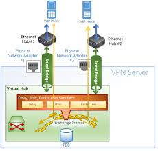 VPN For Network Testing, Simulation And Debugging - SoftEther VPN ... Uvpx Unifi Voip Phone X Test Report Jbp Ubiquiti Networks Inc Drive Testing Wireless Voice Video Data Quality Goes E3phone Box With Bt And Wifi Le E3 It Central Mos Field Deployment Example 8500 Voip Conference Phone Bluetooth Functionality Udp Netrounds Faq Support Jmirspeech Perception Benefits Of Internet Versus Cventional Speed And Performance Issues How It Works Collection Of Solutions Cisco Voip Engineer Sample Resume About