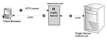 Reverse Proxy And HTTP Redirects Apache Traffic Server 900