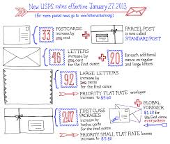 Letter Writers Alliance USPS Rate Increase Chart