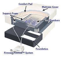 Sleep Comfort Adjustable Bed by Adjustable Sleep Number Bed By Select Comfort Fact Sheet