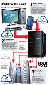 Cloud storage What is it and how does it work