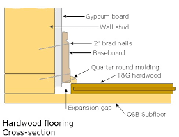 Click On Thumbnail To View A Cross Section Of Hardwood Floor