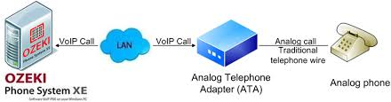 Ozeki VoIP PBX - How To Connect Desktop Analog Phones To The Ozeki ...