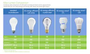 incandescent bulb vs cfl bulb vs led bulb part ii b g property