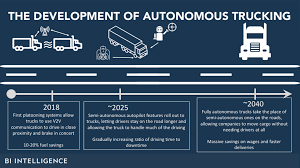 THE AUTONOMOUS TRUCKING REPORT: How Self-driving Technology Is ... Packaging Assembly Gtm Kenworth T680 Advantage Aerokit V14 For Ats Mod I84 Tremton To Twin Falls Pt 8 Truck Accsories 592 Photos 3 Reviews Shopping 2019 76 Sleeper 207730r Youtube Covar Transportation Bulk Trucking Logistics Inc Cleveland Tennessee Companies Race Add Capacity Drivers As Market Heats Up Richmond British Columbia Canada 11th Sep 2016 A Tanker Truck Kenan Group Canton Oh Rays California Factoring