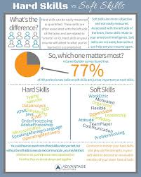 Hard Skills Vs. Soft Skills. Which Skills Are Most Important ...