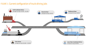 Driverless? Autonomous Trucks And The Future Of The American Trucker ... How Much Do Truck Drivers Earn In Canada Truckers Traing Make Salary By State Map Driving Industry Report Is Cdl Worth Pin Schneider Sales On Trucking Infographics Pinterest Income Tax Sweden Oc Dataisbeautiful To 500 A Year By For Uber Lyft And Sidecar Opinion The Trouble With New York Times Highway Transport Large Truck Driver Compensation Package Bulk Gender Pay Gap Not A Myth Here Are 6 Common Claims Debunked Shortage Eating Into Las Vegas Valley Company Profits Advantages Of Becoming Driver