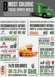 INFOGRAPHIC: 8 Most Caloric Truck Driver Meals - Fueloyal Truck Drivers Wanted Dayton Officials Take New Approach To We Are The Best Ever At Driver Recruiting With Over 1200 Best Ideas Of Job Cover Letter Pieche How To Convert Leads On Facebook National Appreciation Week 2017 Drive For Highway Militarygovernment Specialty Trailers Kentucky Trailer Blog Mycdlapp Find Your New With These Online Marketing Tips Fleet Lower Turnover Rate Mile Markers Company Safety Address Concerns Immediately