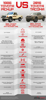 1986 Toyota Pickup Vs. 2016 Toyota Tacoma Infographic: Trucks ... Toyota Truck Parts Accsories At Stylintruckscom Toyota Pickup Catalogue Pickup Interior Restoration Breaking A Rusty Frame With Hammer Youtube Curbside Classic 1986 Turbo Get Tough Factory Trd Turbo Sr5 Pickup 22rte 22r 4runner Review Rnr Automotive Blog Turbocharged 4x4 Glen Shelly Auto Brokers 1990 Toyota Cammed 22re 88 50 V8 Mustang Engine Hard Accelerations And Beds Tailgates Used Takeoff Sacramento 22r 5 Speed 4wd 2600 Feeler Yotatech Forums