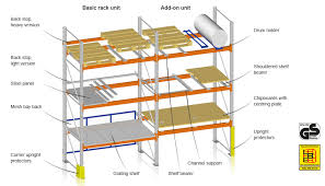 Pallet Rack Accessories P59 On Amazing Inspiration Interior Home Design Ideas With