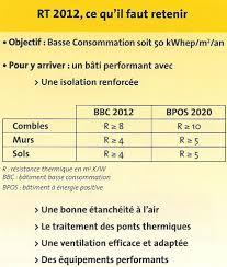 règlementation rt 2012