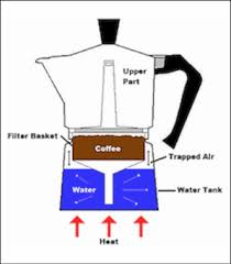 A Basic Percolator Design While Percolation Is Not As Popular Brewing Method It Once Was There Are Still Those Who Swear By This Of Making