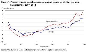 bureau of statistics us compensation inequality evidence from the national compensation