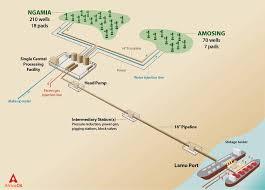 South Lokichar Development Phases