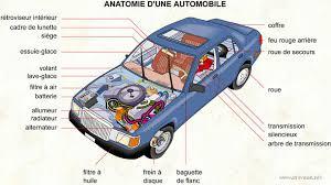 anatomie d une automobile dictionnaire visuel