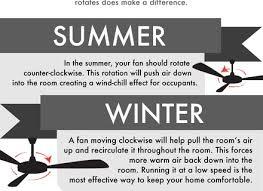 Should Ceiling Fans Spin Clockwise Or Counterclockwise by Ceiling Fan Rotation In Summer Months Www Energywarden Net
