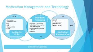 Automated Dispensing Cabinets Manufacturers by Medication Use Process Ppt Video Online Download