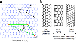 Insights Into Carbon Nanotube And Graphene Formation Mechanisms ... Iab Initioi Study Of The Electronic And Vibrational Properties Slide Show Graphitic Pyridinic Nitrogen In Carbon Nanotubes Energetic Technologies Free Fulltext Refined 2d Exact 3d Shell Int Publications Mechanical Electrical Single Walled Carbon Patent Wo2008048227a2 Synthetic Google Patents Mechanics Atoms Fullerenes Singwalled Insights Into Nanotube Graphene Formation Mechanisms Asymmetric Excitation Profiles Resonance Raman Response