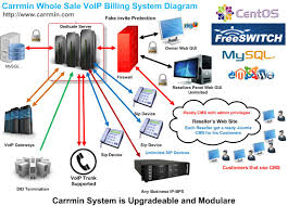 VoIP Billing Solutions With Freeswitch Asterisk Call Billing System And Hotel Management Voip Voip Ratebill Voip Billing Cdr In Php Singup Form Login Graphic Jerasoft Voip Solution Youtube Presented By Ido Miran Product Line Manager Ppt Download Routing Screen Shots A2billing Customer Theme Dark Blue Open Source Inextrixtechnologies Inextrix Twitter Whosale Mobile Dialer Reselrflexiload Ip 2 A2 Billing Software Asterisk Softswitch Solution For Siptar Sver El Servidor De Telefonia