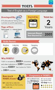 Infographics TOEFL Exam Fees