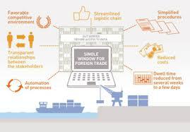 bureau veritas investor relations bureau veritas testing single window software maritime