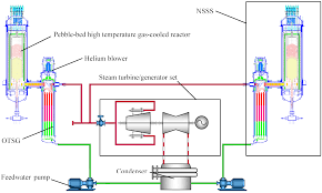 Pebble Bed Reactor by Energies Free Full Text Nonlinear Power Level Control Of The