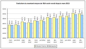 montant du rsa 2015 l évolution du rsa