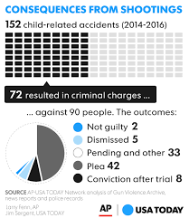 The Wound Dresser Explained by Gun Deaths When Kids Find Guns Should Parents Be Blamed