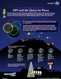 100 Space Articles For Kids How Does GPS Work NASA Place NASA Science For