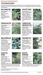Tree Varieties View Full Size