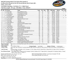 Crafton Gets Breakthrough Truck Series Win In Texas ... Pictures Of Nascar 2017 Trucks Kidskunstinfo Results News Sharon Speedway Nationwide Series Phoenix Qualifying Results Vincent Elbaz Film 2014 Myrtle Beach Dover Nascar Truck Series June 2 Camping World Race Notes Penalty Daytona Odds July 2018 Voeyball Tips On Spiking Super By Craftsman Insert Sheet Color Photos For Cwts Rattlesnake 400 At Texas Fox Sports Overtons 225 Turnt Search
