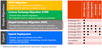 fice 365 Staged Migration from Exchange 2010 or Exchange 2013